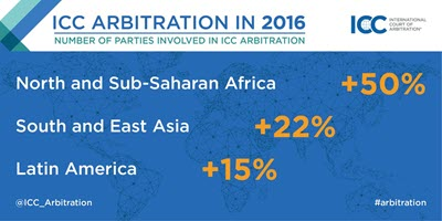 Number of Arbitration Cases in 2016