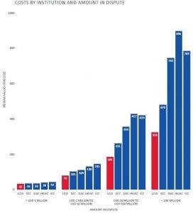 SIAC Arbitration Costs