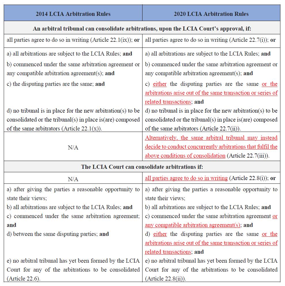 Consolidation-2014-v-2020-LCIA-Arbitration-Rules