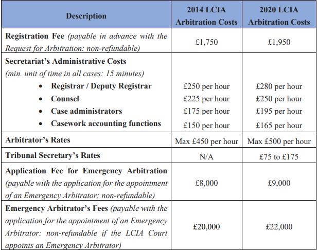 LCIA Arbitration Cost Comparison